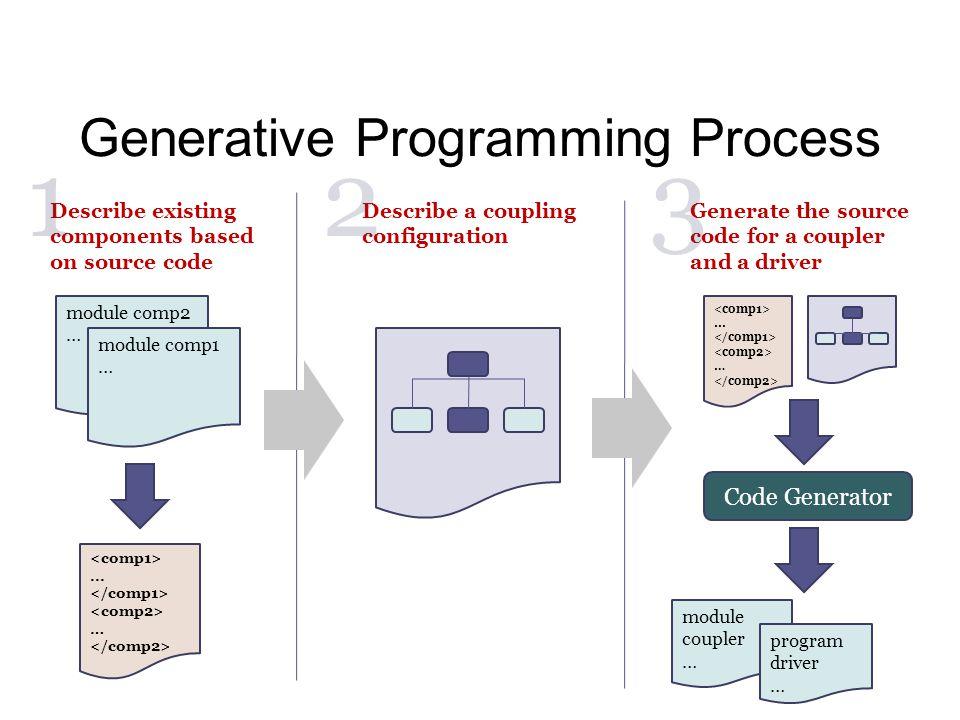Generative Programming Process... … module comp2 … module comp1 …...