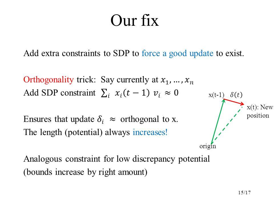 Our fix 15/17 origin x(t-1) x(t): New position