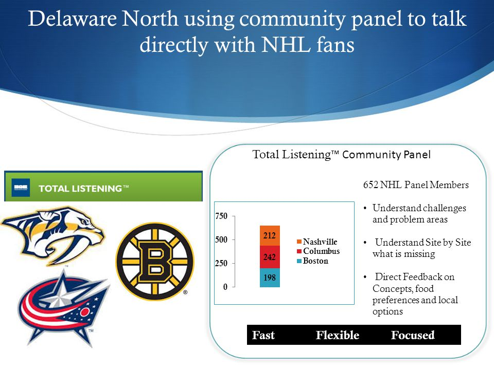 Delaware North using community panel to talk directly with NHL fans 652 NHL Panel Members Understand challenges and problem areas Understand Site by Site what is missing Direct Feedback on Concepts, food preferences and local options Fast Flexible Focused Total Listening ™ Community Panel