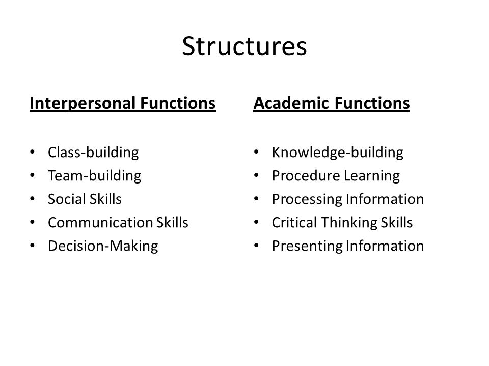 Structures Interpersonal Functions Class-building Team-building Social Skills Communication Skills Decision-Making Academic Functions Knowledge-buildi