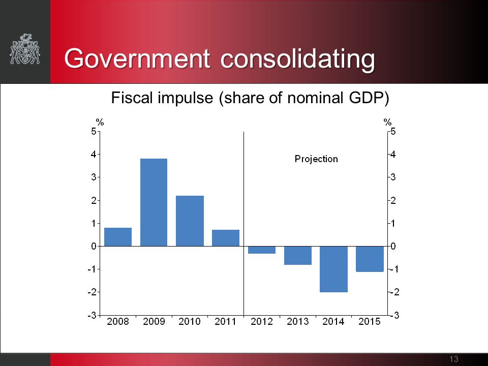 Government consolidating Fiscal impulse (share of nominal GDP) 13