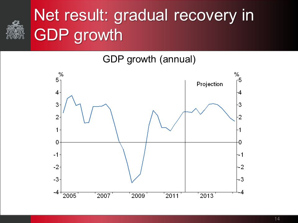 Net result: gradual recovery in GDP growth 14 GDP growth (annual)