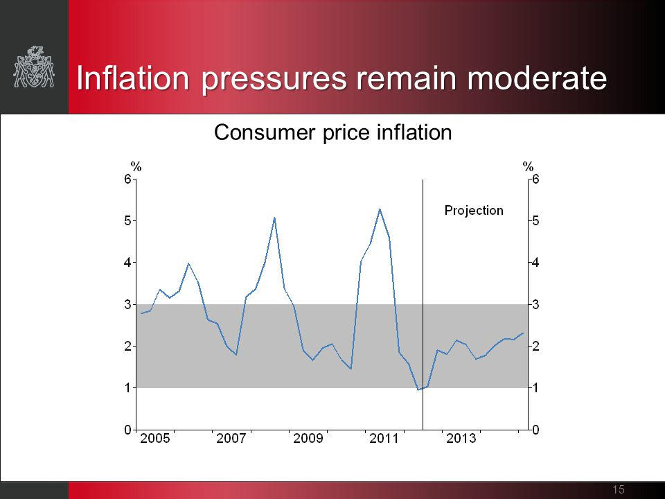 Inflation pressures remain moderate 15 Consumer price inflation