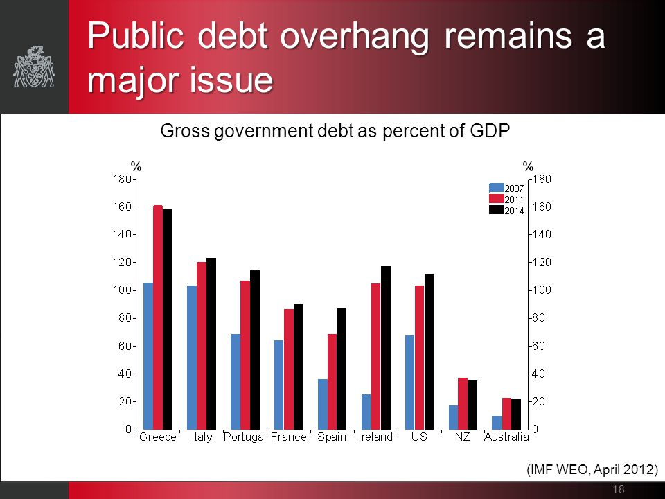 Public debt overhang remains a major issue 18 Gross government debt as percent of GDP (IMF WEO, April 2012)