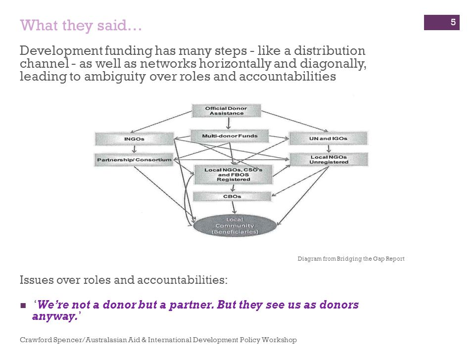 Development funding has many steps - like a distribution channel - as well as networks horizontally and diagonally, leading to ambiguity over roles and accountabilities Diagram from Bridging the Gap Report Issues over roles and accountabilities: 'We're not a donor but a partner.