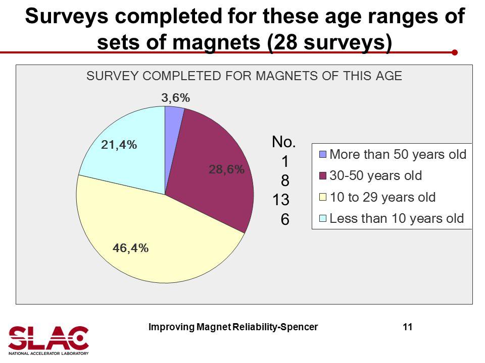 Surveys completed for these age ranges of sets of magnets (28 surveys) Improving Magnet Reliability-Spencer 11 No. 1 8 13 6