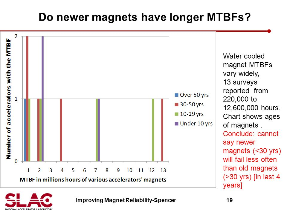 Do newer magnets have longer MTBFs? Improving Magnet Reliability-Spencer 19 Water cooled magnet MTBFs vary widely, 13 surveys reported from 220,000 to