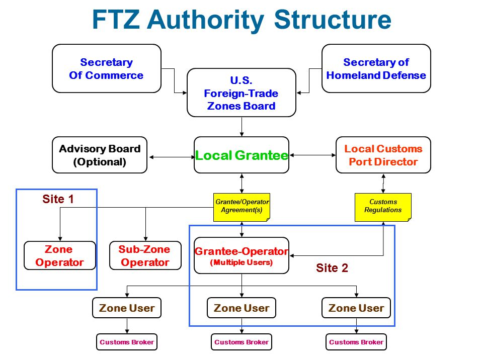 FTZ Scenario # 2 - FTZ # 68 This process requires us to think Outside the Box .