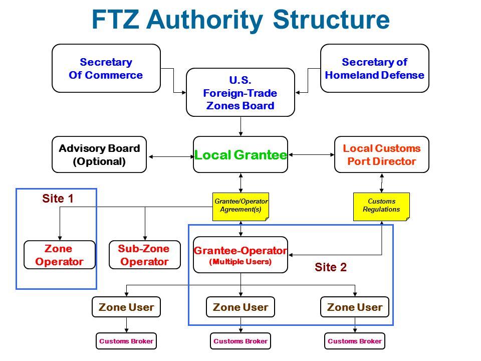 U.S. Foreign-Trade Zones Board Local Grantee Secretary Of Commerce Secretary of Homeland Defense Local Customs Port Director Grantee-Operator (Multipl