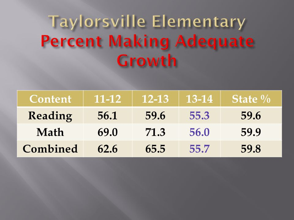 Content11-1212-1313-14State % Reading56.159.655.359.6 Math69.071.356.059.9 Combined62.665.555.759.8