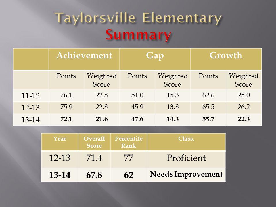 AchievementGapGrowth PointsWeighted Score PointsWeighted Score PointsWeighted Score 11-12 76.122.851.015.362.625.0 12-13 75.922.845.913.865.526.2 13-14 72.121.647.614.355.722.3 YearOverall Score Percentile Rank Class.