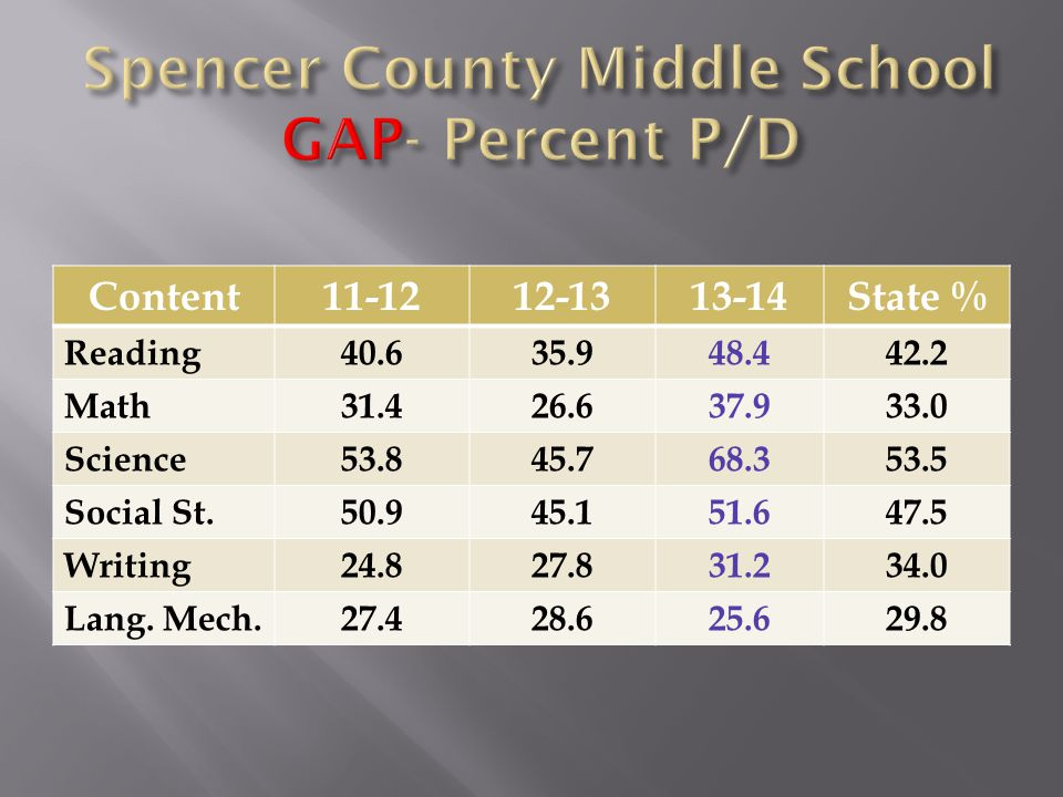 Content11-1212-1313-14State % Reading40.635.948.442.2 Math31.426.637.933.0 Science53.845.768.353.5 Social St.50.945.151.647.5 Writing24.827.831.234.0 Lang.