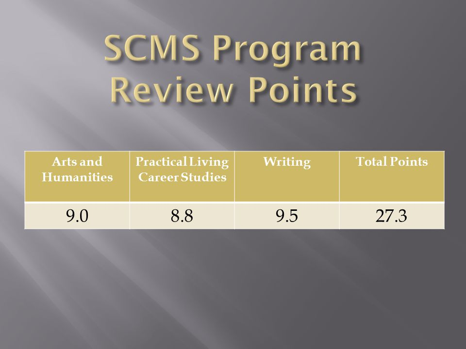 Arts and Humanities Practical Living Career Studies WritingTotal Points 9.08.89.527.3