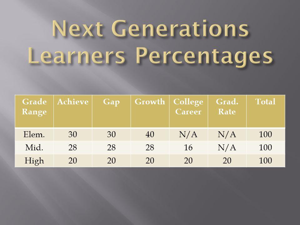 Grade Range AchieveGapGrowthCollege Career Grad.
