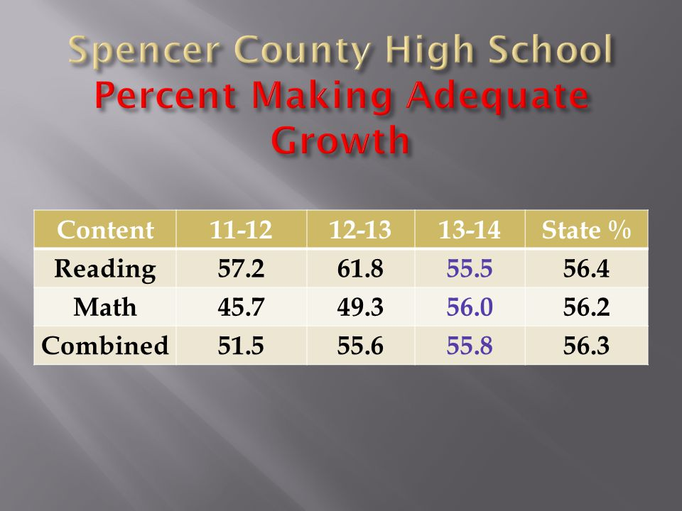 Content11-1212-1313-14State % Reading57.261.855.556.4 Math45.749.356.056.2 Combined51.555.655.856.3