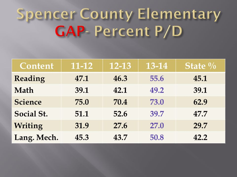 Content11-1212-1313-14State % Reading47.146.355.645.1 Math39.142.149.239.1 Science75.070.473.062.9 Social St.51.152.639.747.7 Writing31.927.627.029.7 Lang.