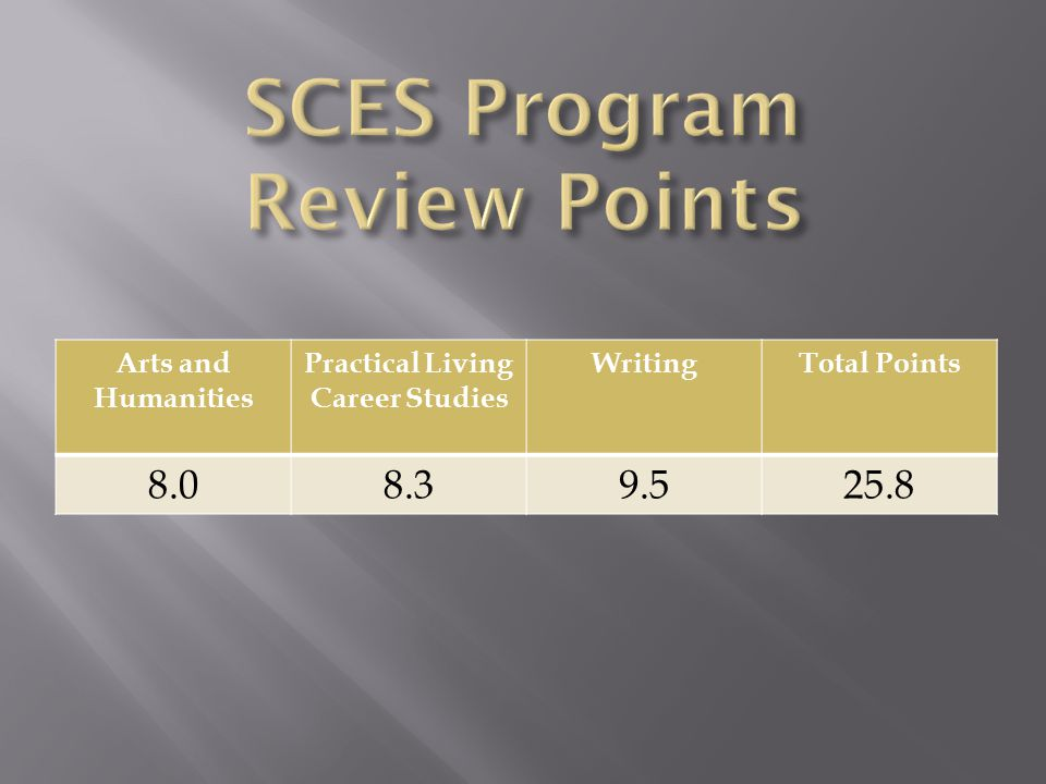 Arts and Humanities Practical Living Career Studies WritingTotal Points 8.08.39.525.8