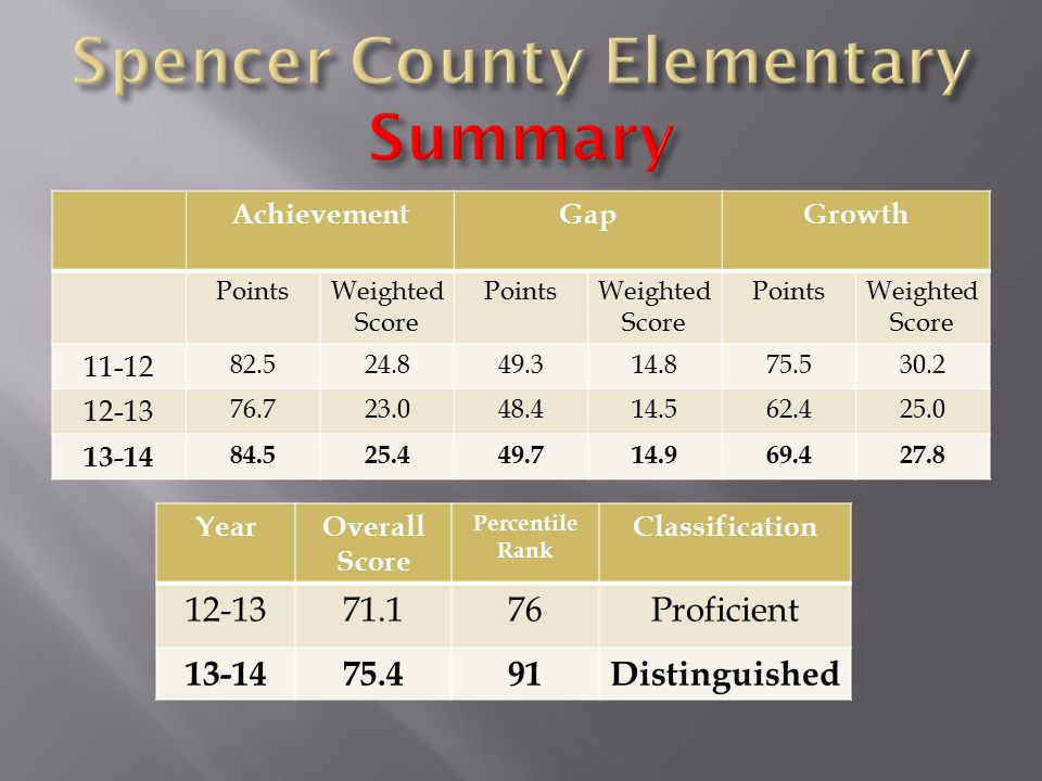 AchievementGapGrowth PointsWeighted Score PointsWeighted Score PointsWeighted Score 11-12 82.524.849.314.875.530.2 12-13 76.723.048.414.562.425.0 13-14 84.525.449.714.969.427.8 YearOverall Score Percentile Rank Classification 12-1371.176Proficient 13-1475.491Distinguished
