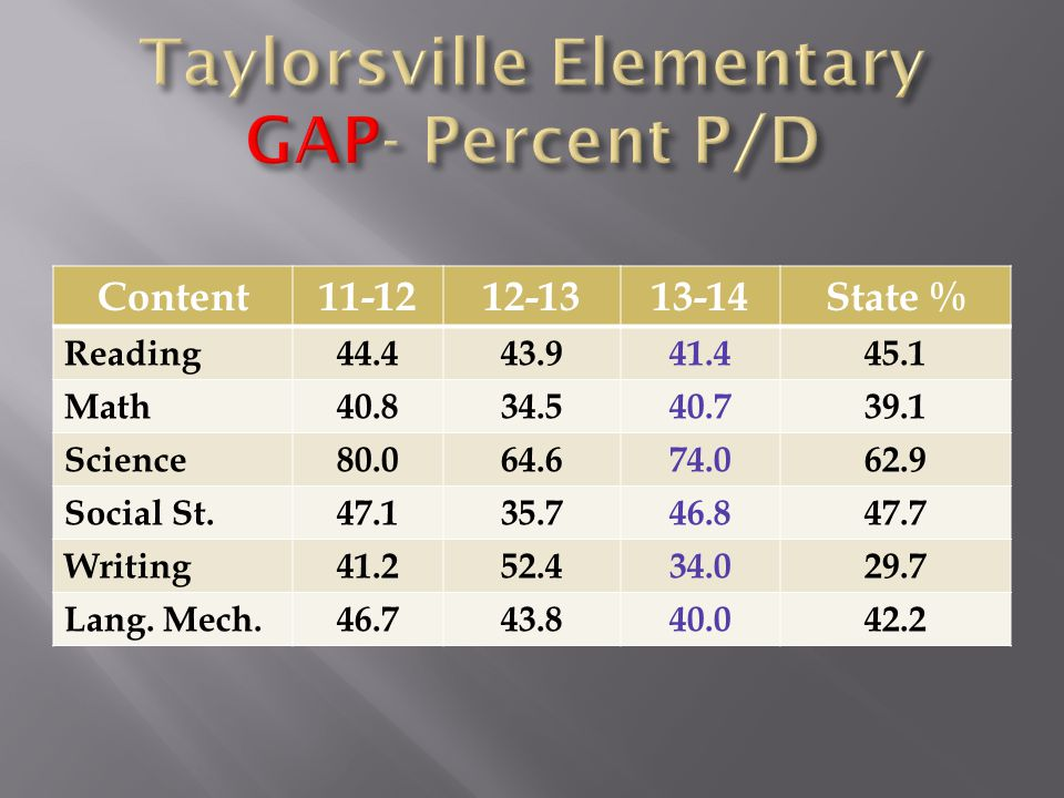 Content11-1212-1313-14State % Reading44.443.941.445.1 Math40.834.540.739.1 Science80.064.674.062.9 Social St.47.135.746.847.7 Writing41.252.434.029.7 Lang.