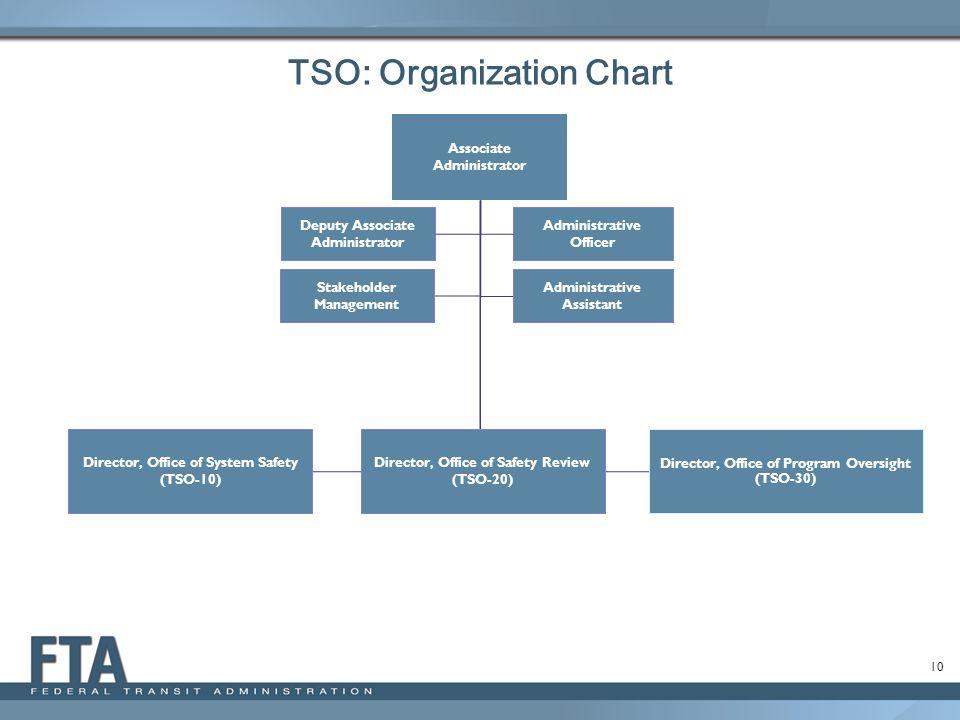 10 Administrative Officer Associate Administrator Deputy Associate Administrator Administrative Assistant Director, Office of Program Oversight (TSO-3