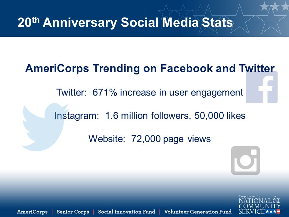 20 th Anniversary Social Media Stats AmeriCorps Trending on Facebook and Twitter Twitter: 671% increase in user engagement Instagram: 1.6 million followers, 50,000 likes Website: 72,000 page views