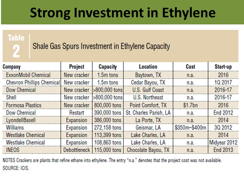 Strong Investment in Ethylene
