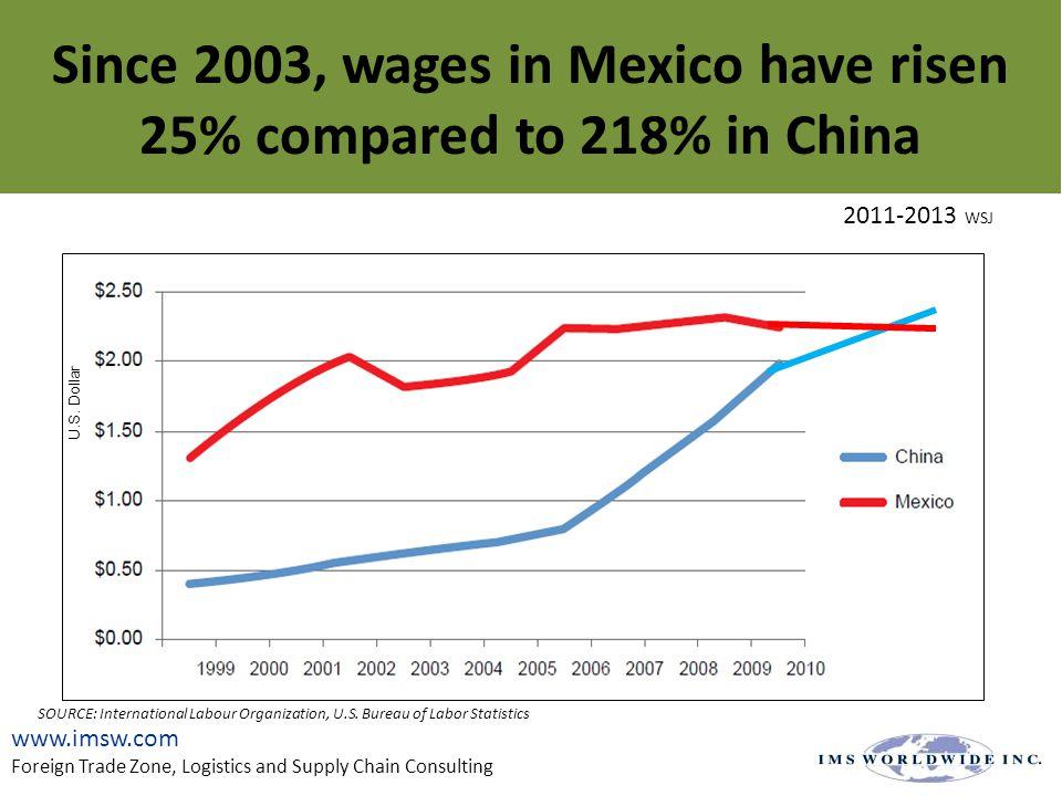 27 SOURCE: International Labour Organization, U.S.