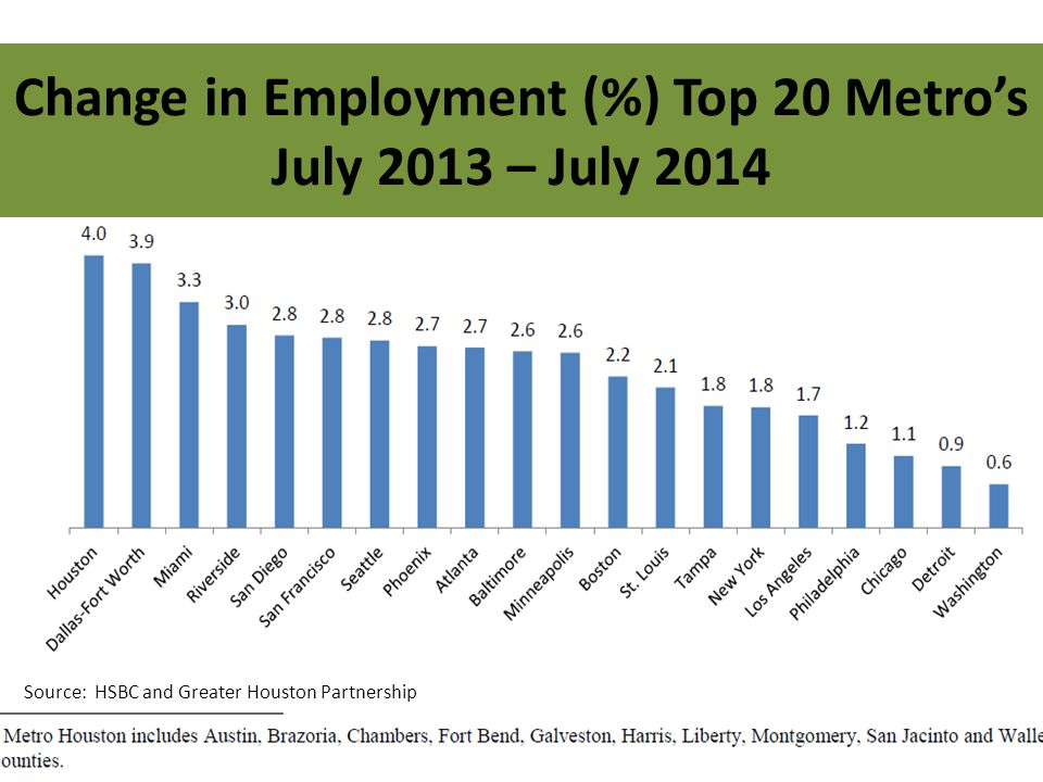 Source: HSBC and Greater Houston Partnership Change in Employment (%) Top 20 Metro's July 2013 – July 2014