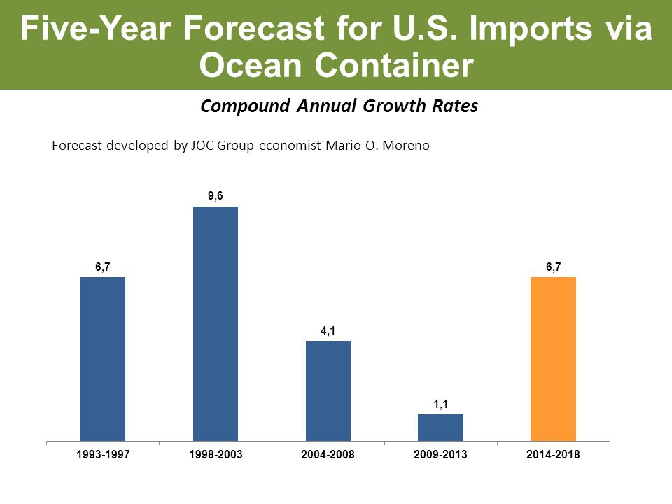 Five-Year Forecast for U.S.