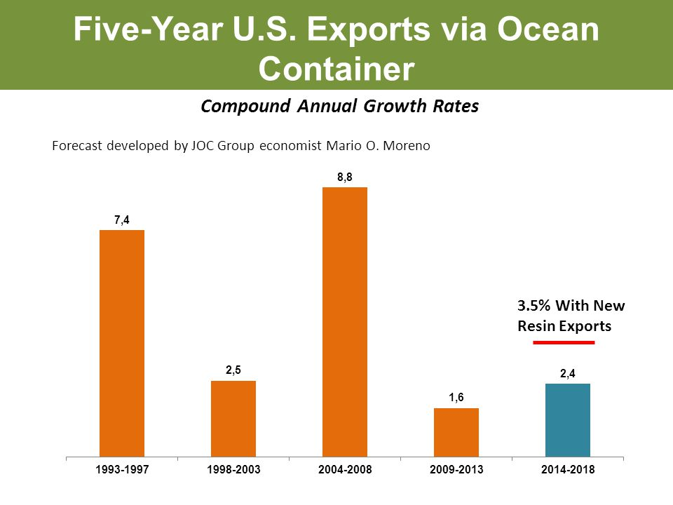 Compound Annual Growth Rates Forecast developed by JOC Group economist Mario O.