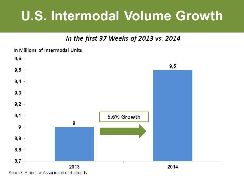 U.S. Intermodal Volume Growth In the first 37 Weeks of 2013 vs.