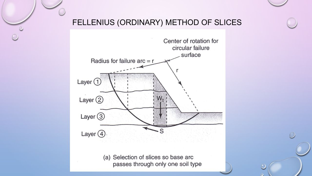 FELLENIUS (ORDINARY) METHOD OF SLICES
