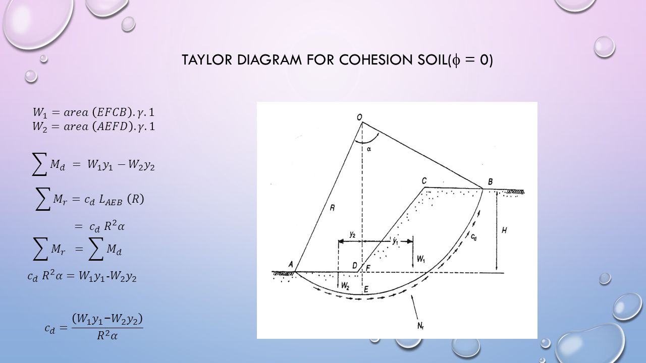 TAYLOR DIAGRAM FOR COHESION SOIL(  = 0)