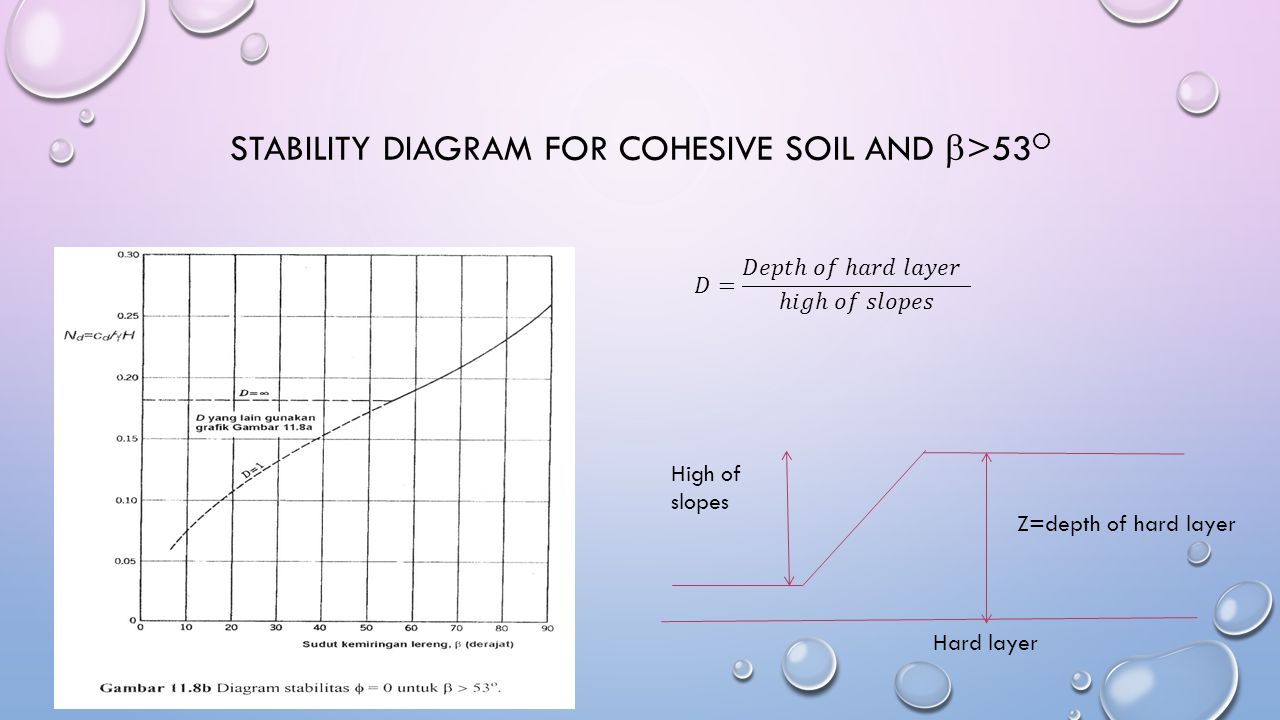 STABILITY DIAGRAM FOR COHESIVE SOIL AND  >53 O Hard layer Z=depth of hard layer High of slopes