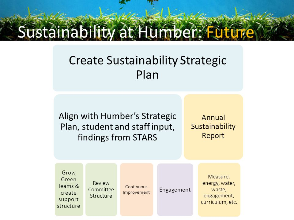 Sustainability at Humber: Future Create Sustainability Strategic Plan Align with Humber's Strategic Plan, student and staff input, findings from STARS