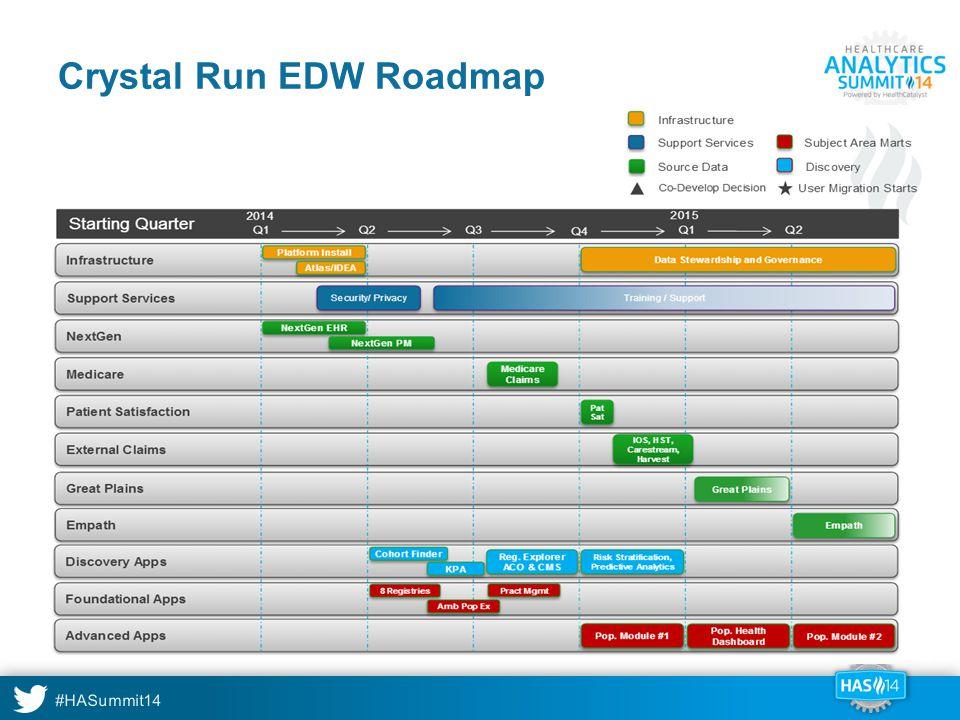 #HASummit14 Crystal Run EDW Roadmap