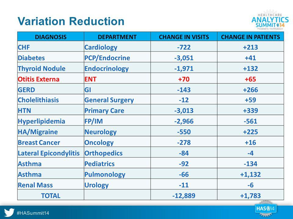 #HASummit14 Variation Reduction