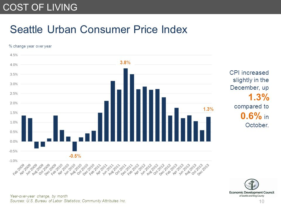 COST OF LIVING Seattle Urban Consumer Price Index Year-over-year change, by month Sources: U.S.