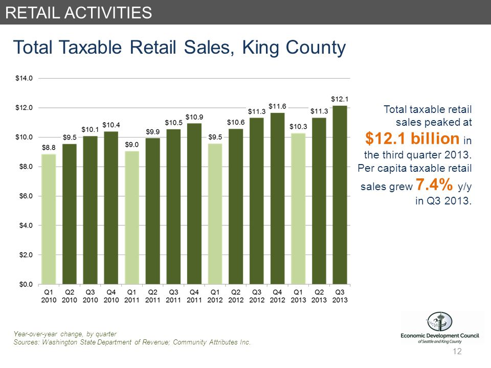 RETAIL ACTIVITIES Total Taxable Retail Sales, King County Year-over-year change, by quarter Sources: Washington State Department of Revenue; Community Attributes Inc.