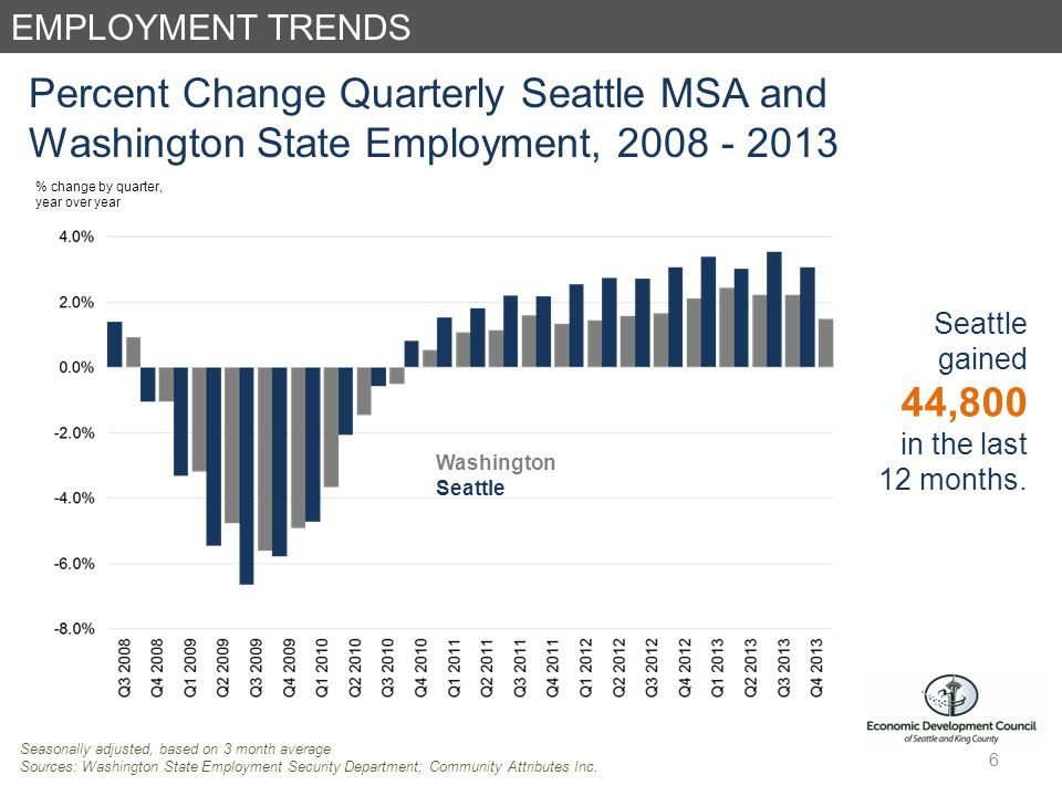 EMPLOYMENT TRENDS Percent Change Quarterly Seattle MSA and Washington State Employment, Seattle gained 44,800 in the last 12 months.