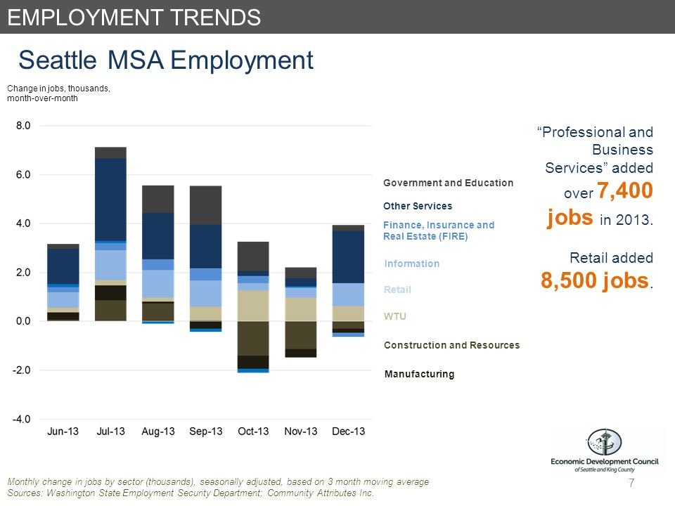 EMPLOYMENT TRENDS Seattle MSA Employment Monthly change in jobs by sector (thousands), seasonally adjusted, based on 3 month moving average Sources: Washington State Employment Security Department; Community Attributes Inc.