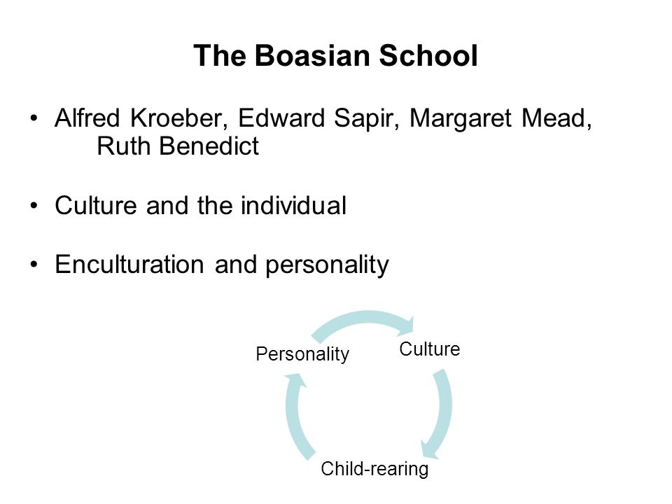 The Boasian School Alfred Kroeber, Edward Sapir, Margaret Mead, Ruth Benedict Culture and the individual Enculturation and personality Culture Persona