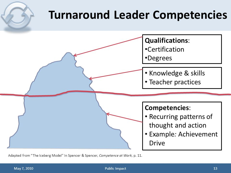 Turnaround Leader Competencies May 7, 2010Public Impact13 Knowledge & skills Teacher practices Competencies: Recurring patterns of thought and action