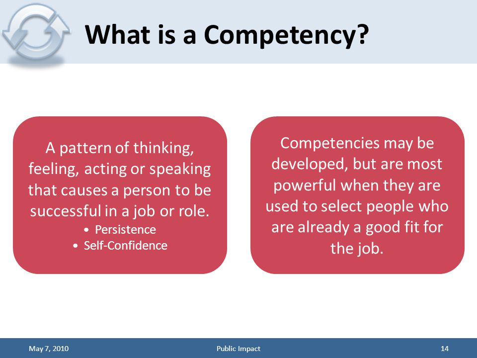 What is a Competency? 14 A pattern of thinking, feeling, acting or speaking that causes a person to be successful in a job or role. Persistence Self-C