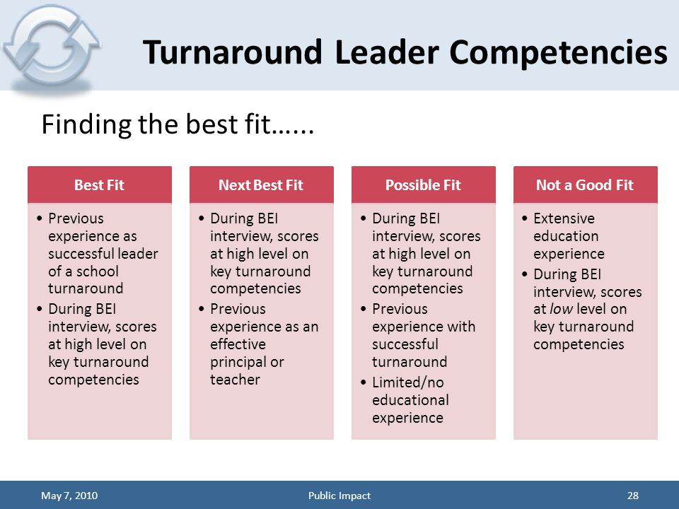 Best Fit Previous experience as successful leader of a school turnaround During BEI interview, scores at high level on key turnaround competencies Nex