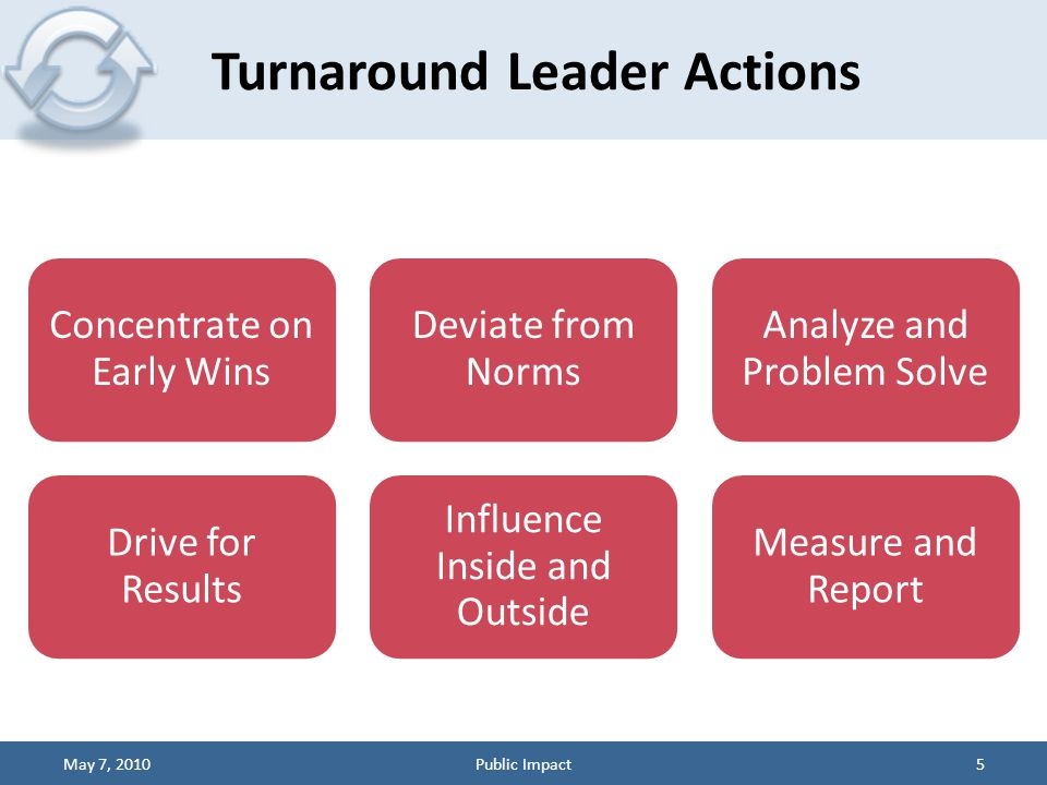 Concentrate on Early Wins Deviate from Norms Analyze and Problem Solve Drive for Results Influence Inside and Outside Measure and Report Turnaround Le