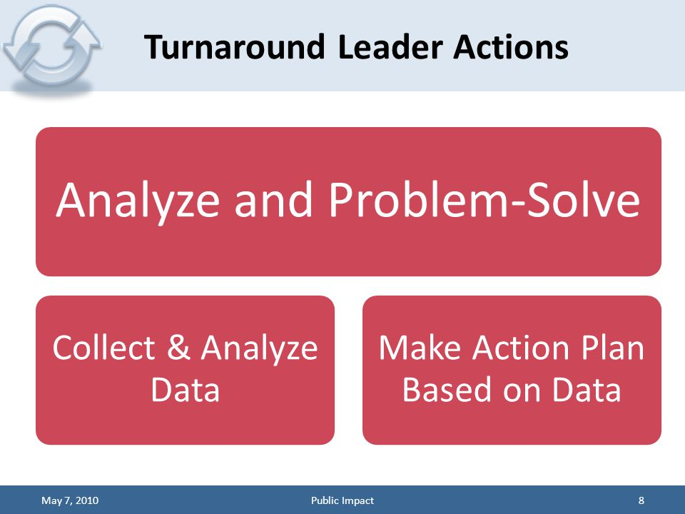Analyze and Problem-Solve Collect & Analyze Data Make Action Plan Based on Data Turnaround Leader Actions May 7, 20108Public Impact