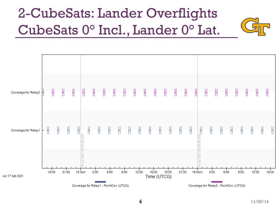 4 2-CubeSats: Lander Overflights CubeSats 0° Incl., Lander 0° Lat. 11/20/14