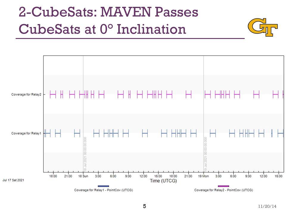 5 2-CubeSats: MAVEN Passes CubeSats at 0° Inclination 11/20/14