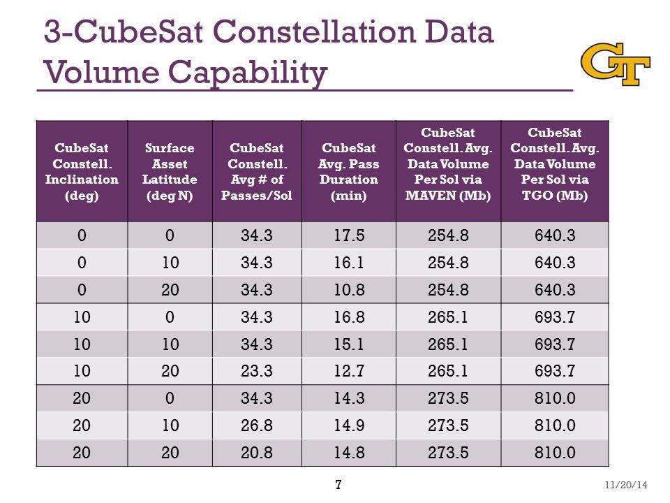 7 3-CubeSat Constellation Data Volume Capability CubeSat Constell. Inclination (deg) Surface Asset Latitude (deg N) CubeSat Constell. Avg # of Passes/